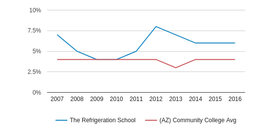 This chart display the percentage of American Indian/Alaskan students in The Refrigeration School and the percentage of American Indian/Alaskan community college students in AZ by year, with the latest 2015-16 school year data.
