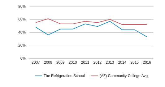 This chart display the percentage of White students in The Refrigeration School and the percentage of White community college students in AZ by year, with the latest 2015-16 school year data.