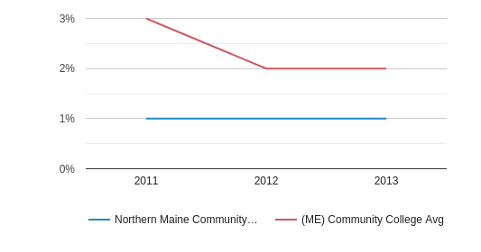 This chart display the percentage of Black students in Northern Maine Community College and the percentage of Black community college students in ME by year, with the latest 2012-13 school year data.