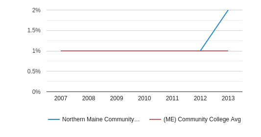 Northern Maine Community College Hispanic (2007-2013)