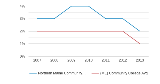Northern Maine Community College American Indian/Alaskan (2007-2013)