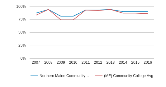 Northern Maine Community College White (2007-2016)