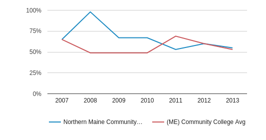 Northern Maine Community College Percent Admitted (2007-2013)