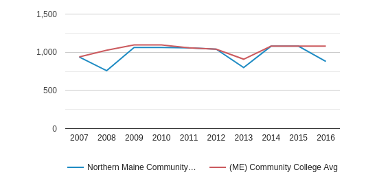 This chart display the total enrollment of Northern Maine Community College and community college average number of enrollment of ME by year, with the latest 2015-16 school year data.