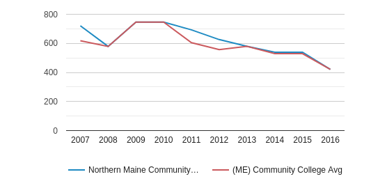 This chart display the total number of Full-Time students enrollment of Northern Maine Community College and average number of community college Full-Time students enrollment of ME by year, with the latest 2015-16 school year data.
