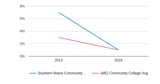 This chart display the percentage of Non Resident students in Southern Maine Community College and the percentage of Non Resident community college students in ME by year, with the latest 2015-16 school year data.
