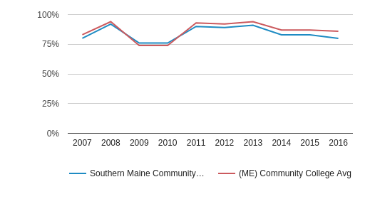Southern Maine Community College White (2007-2016)