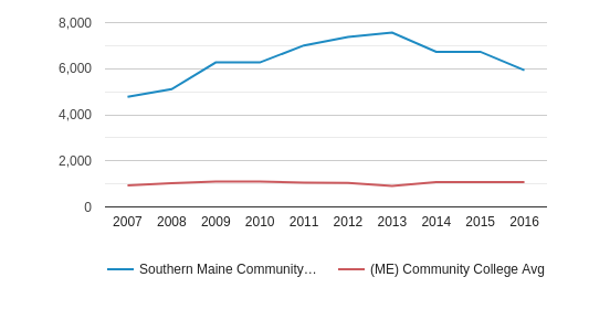 Southern Maine Community College Total Enrollment (2007-2016)