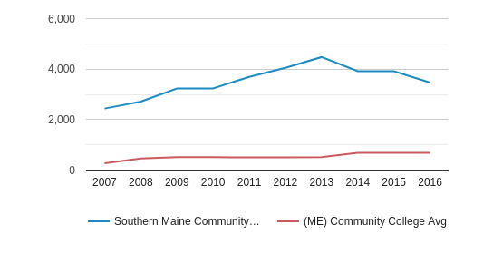Southern Maine Community College Part-Time Students (2007-2016)