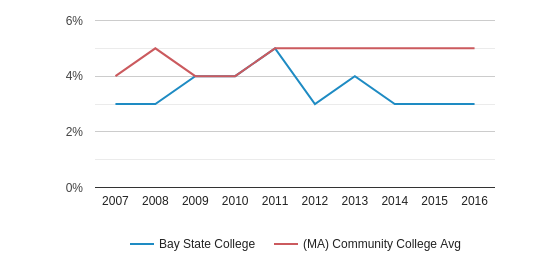This chart display the percentage of Asian students in Bay State College and the percentage of Asian community college students in MA by year, with the latest 2015-16 school year data.