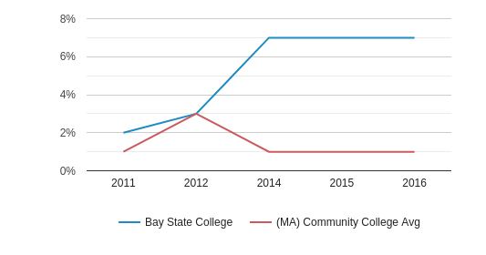 Bay State College More (2011-2016)