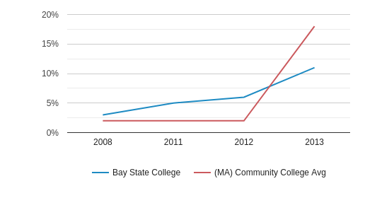 This chart display the percentage of Non Resident students in Bay State College and the percentage of Non Resident community college students in MA by year, with the latest 2012-13 school year data.