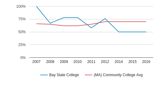 This chart display the percent admitted of Bay State College and the community college average percent admitted of MA by year, with the latest 2015-16 school year data.