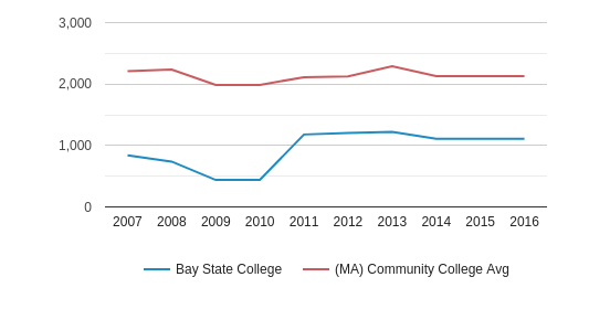 This chart display the total enrollment of Bay State College and community college average number of enrollment of MA by year, with the latest 2015-16 school year data.