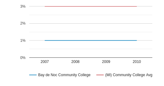 This chart display the percentage of Hispanic students in Bay de Noc Community College and the percentage of Hispanic community college students in MI by year, with the latest 2009-10 school year data.