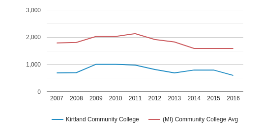 This chart display the total number of Full-Time students enrollment of Kirtland Community College and average number of community college Full-Time students enrollment of MI by year, with the latest 2015-16 school year data.