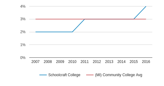 Schoolcraft College Hispanic (2007-2016)