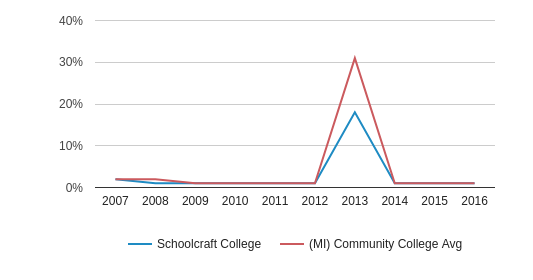 This chart display the percentage of Non Resident students in Schoolcraft College and the percentage of Non Resident community college students in MI by year, with the latest 2015-16 school year data.