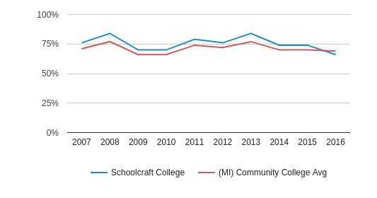 This chart display the percentage of White students in Schoolcraft College and the percentage of White community college students in MI by year, with the latest 2015-16 school year data.