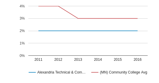 This chart display the percentage of Two or more races students in Alexandria Technical & Community College and the percentage of Two or more races community college students in MN by year, with the latest 2015-16 school year data.