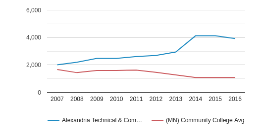 This chart display the total enrollment of Alexandria Technical & Community College and community college average number of enrollment of MN by year, with the latest 2015-16 school year data.