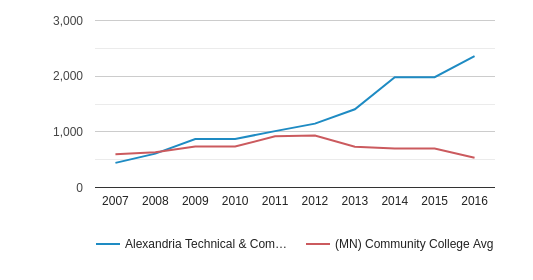 This chart display the total number of Part-Time students enrollment of Alexandria Technical & Community College and average number of community college Part-Time students enrollment of MN by year, with the latest 2015-16 school year data.