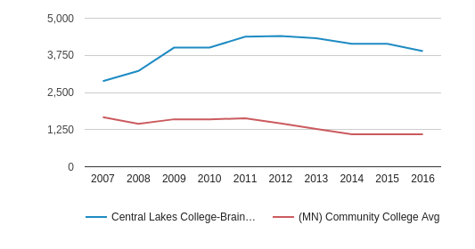 This chart display the total enrollment of Central Lakes College-Brainerd and community college average number of enrollment of MN by year, with the latest 2015-16 school year data.