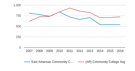 This chart display the total number of Full-Time students enrollment of East Arkansas Community College and average number of community college Full-Time students enrollment of AR by year, with the latest 2015-16 school year data.