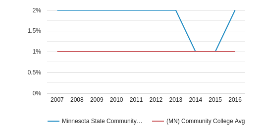 This chart display the percentage of American Indian/Alaskan students in Minnesota State Community and Technical College and the percentage of American Indian/Alaskan community college students in MN by year, with the latest 2015-16 school year data.
