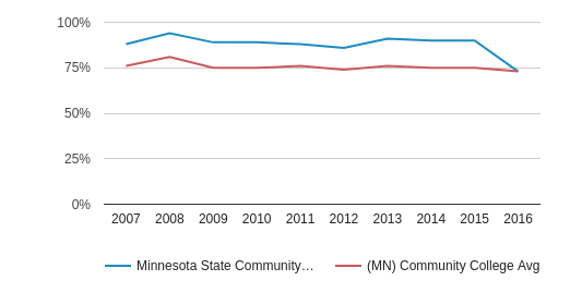 This chart display the percentage of White students in Minnesota State Community and Technical College and the percentage of White community college students in MN by year, with the latest 2015-16 school year data.