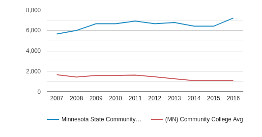This chart display the total enrollment of Minnesota State Community and Technical College and community college average number of enrollment of MN by year, with the latest 2015-16 school year data.