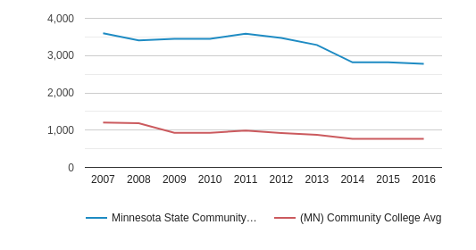 This chart display the total number of Full-Time students enrollment of Minnesota State Community and Technical College and average number of community college Full-Time students enrollment of MN by year, with the latest 2015-16 school year data.