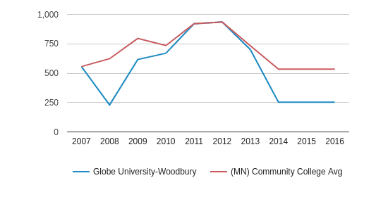 This chart display the total number of Part-Time students enrollment of Globe University-Woodbury and average number of community college Part-Time students enrollment of MN by year, with the latest 2015-16 school year data.