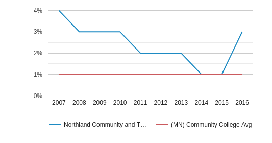 This chart display the percentage of American Indian/Alaskan students in Northland Community and Technical College and the percentage of American Indian/Alaskan community college students in MN by year, with the latest 2015-16 school year data.