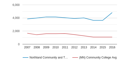 This chart display the total enrollment of Northland Community and Technical College and community college average number of enrollment of MN by year, with the latest 2015-16 school year data.