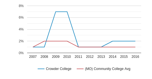 This chart display the percentage of Asian students in Crowder College and the percentage of Asian community college students in MO by year, with the latest 2015-16 school year data.