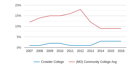 This chart display the percentage of Black students in Crowder College and the percentage of Black community college students in MO by year, with the latest 2015-16 school year data.