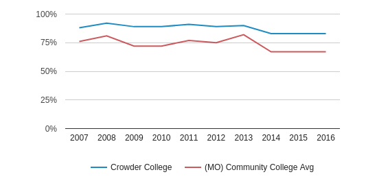 This chart display the percentage of White students in Crowder College and the percentage of White community college students in MO by year, with the latest 2015-16 school year data.