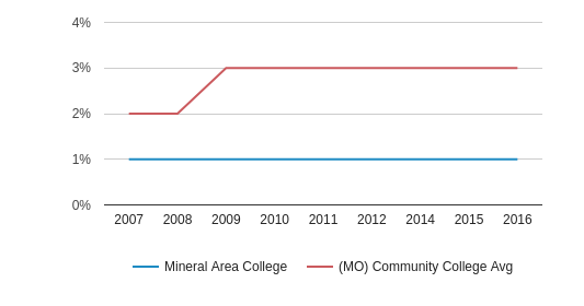 Mineral Area College Hispanic (2007-2016)