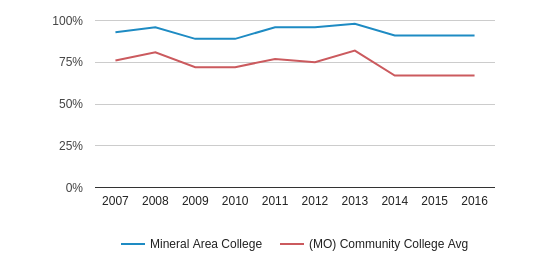 This chart display the percentage of White students in Mineral Area College and the percentage of White community college students in MO by year, with the latest 2015-16 school year data.