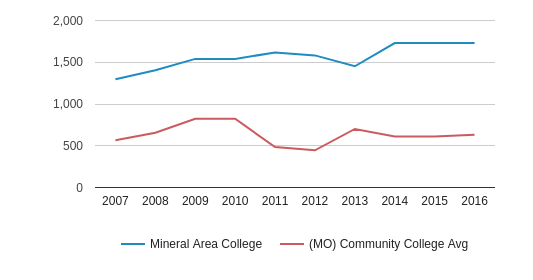 Mineral Area College Part-Time Students (2007-2016)