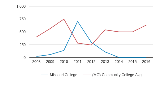 This chart display the total number of Part-Time students enrollment of Missouri College and average number of community college Part-Time students enrollment of MO by year, with the latest 2015-16 school year data.