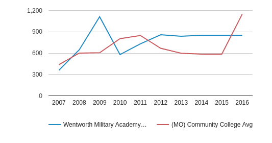 This chart display the total enrollment of Wentworth Military Academy & College and community college average number of enrollment of MO by year, with the latest 2015-16 school year data.
