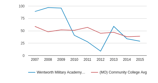 This chart display completion rates for First-Time of Full-Time students of Wentworth Military Academy & College and community college average completion rates for First-Time of Full-Time students of MO by year, with the latest 2014-15 school year data.