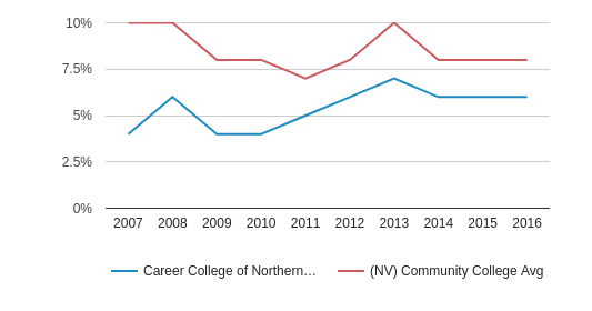 This chart display the percentage of Asian students in Career College of Northern Nevada and the percentage of Asian community college students in NV by year, with the latest 2015-16 school year data.