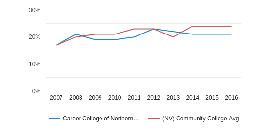 Career College of Northern Nevada Hispanic (2007-2016)