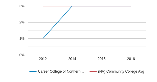 Career College of Northern Nevada More (2012-2016)