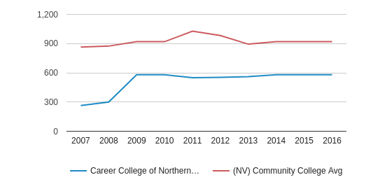 Career College of Northern Nevada Full-Time Students (2007-2016)