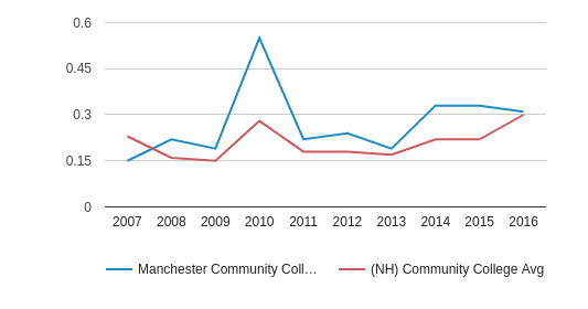 This chart display the diversity score of Manchester Community College (Manchester - 03102) and the community college average diversity score of NH by year, with the latest 2015-16 school year data.