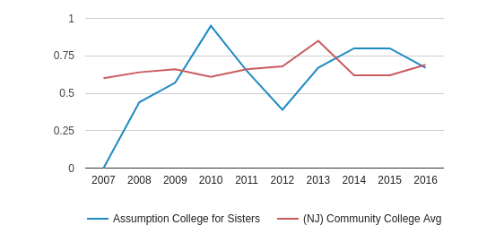 This chart display the diversity score of Assumption College for Sisters and the community college average diversity score of NJ by year, with the latest 2015-16 school year data.